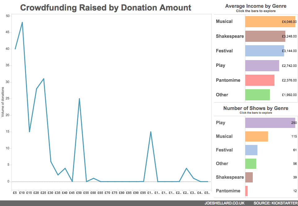 Crowdfunding Raised by Donation Amount