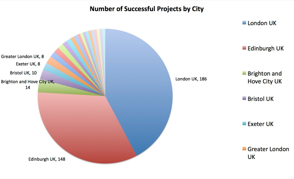Number of Successful Projects by City
